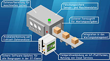 PM: IoT-Gateways per Design Thinking entwickeln